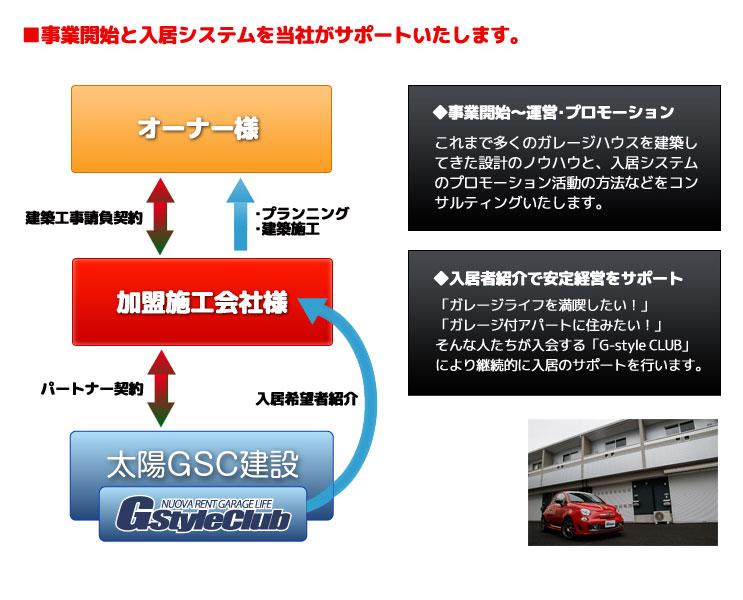 ■事業開始と入居システムを当社がサポートいたします。